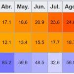 Clima, tiempo y temperaturas de las Islas Azores