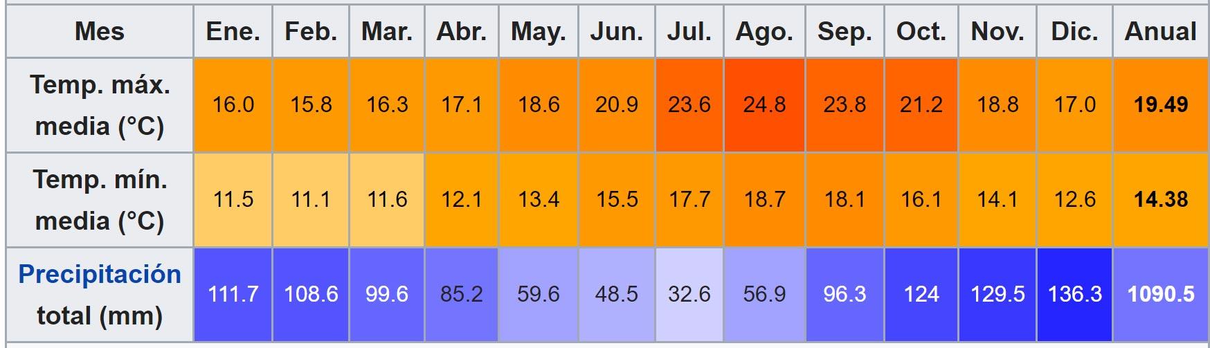 Temperaturas medias de las islas Azores
