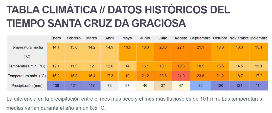 Temperaturas de la isla de Graciosa